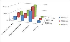 Анализ организации банковского кредитования физических лиц на  Кредиты выдаваемые наличными и кредиты выдаваемые в магазине занимают почти равную долю меняющуюся ежегодно не более чем на 4% и в среднем составляют