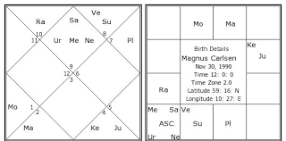 Magnus Carlsen Birth Chart Magnus Carlsen Kundli