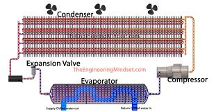 Air Cooled Chiller Design Data The Engineering Mindset