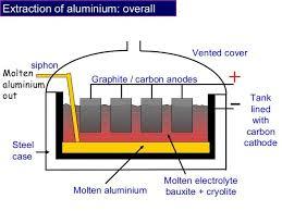 Graphite Bar Chart Image Result For Extraction Of Aluminium Bishnoi Music