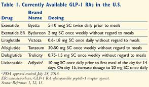 Glp 1 Agonist Comparison Chart Glp 1 Receptor Agonists An Alternative For Rapid Acting