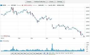 Google Stock Charts Free Why To Avoid Online Interactive Stock Charts And 3d Stock