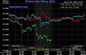 Live 24 Hours Silver Chart Kitco Inc Politics
