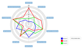 Create A Radar Chart Using Open Api Visual Paradigm Know How
