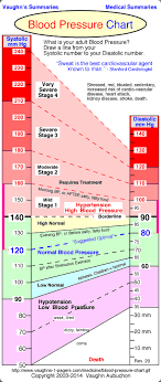 Normal Blood Pressure Chart I Have Always Run Low Last