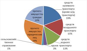 Дипломная работа на тему Имущественное страхование стр  Структура страхования имущества по видам за 2013 г