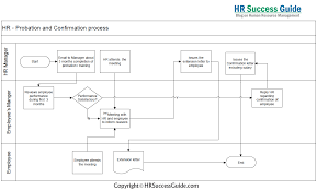 Employee Training Process Flow Chart Hr Success Guide Probation And Confirmation Process Flow