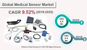 Medical Sensors Medical Sensor Market Size Share Trends Analysis