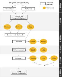 Philosophy Matrix Chart Philosophy