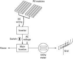 the basic components of a home solar power system dummies House Fuse Box Diagram the solar pv generated power is connected to your home's grid at your main fuse home fuse box diagram
