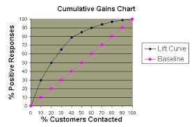 Lift Charts