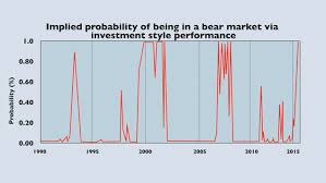 Investment Style Chart Are We In A Bear Market Moneyweek