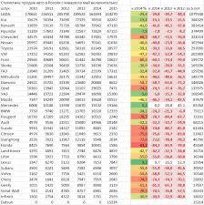 Статистика продаж авто в России май spydell За последние 3 года в наиболее лучшем положении lexus mercedes porsche Им удалось даже нарастить продажи kia и hyundai относительно мягко переживают