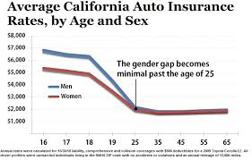 Car Insurance Rates By Age Chart Calif Males Subject To Higher Auto Insurance Premiums Than