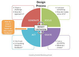 Design Challenge Ideas Design Thinking And Challenges Inside The Classroom