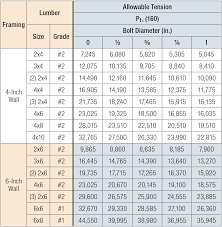 6 Inch I Beam Load Capacity Chart Post Capacities Simpson Strong Tie