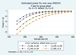 effect size anova stata news new power and sample size for anova