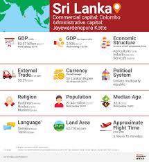 Sri Score Chart 2017 Sri Lanka Market Profile Hktdc