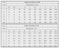 31 Expert Hydraulic Hose Size Flow Chart