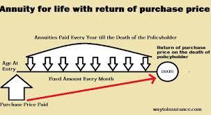 Jeevan Akshay Chart Lic Jeevan Akshay Vi Review Waytoinsurance Com