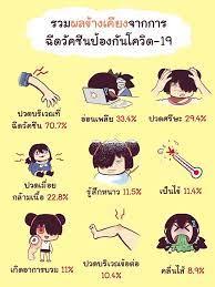 อย่าเพิ่งกังวล! สาวไทยในอังกฤษ เผยความรู้สึกหลังป่วยโควิดและได้รับ การฉีดวัคซีนเข็มแรก