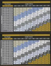 Arrow Shaft Charts Pat Norris Archery