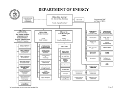 Doe Office Of Science Org Chart File Doe Org Chart Jpg Wikimedia Commons