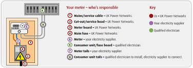 uk power networks what's a cut out? uk fuse box fuse box diagram showing 1 of 1 click to enlarge