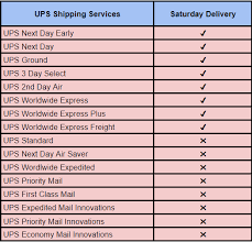 Does Ups Deliver On Saturday Now Provide Accurate