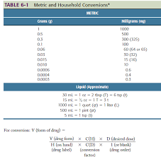 Metric Conversion Chart For Medication Method 1 Basic Formula The Following Formula Is Oft