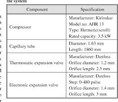 Danfoss Orifice Sizing Chart Kw Pdf Influence Of Electronic Expansion Valve On The