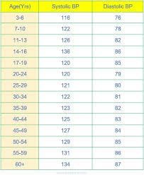 79 Best Of Collection Of Blood Pressure Range For Men Chart Design