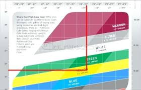 Ping Color Dot System Chart Ping Color Code Chart Futurenuns Info