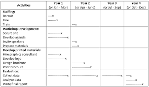 Grant Timeline Example Magdalene Project Org