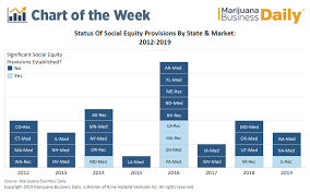 Newer Marijuana Markets Embrace Social Equity Programs