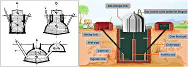 Anaerobic Digester Design Example Anaerobic Digestion Small Scale Sswm Find Tools For