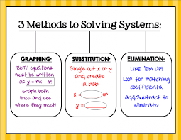 unit e solving systems of equations