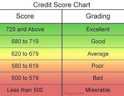 Credit Score Scale Chart Credit Score Range Improve