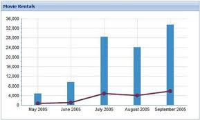Using A Chart Component To Display Multiple Data Series