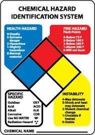 Hazard Chart Img Chemical Hazard Identification System Hazard