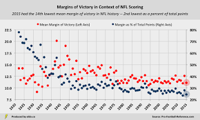 Nfl Point Spread Chart A Complete History Of Nfl Margins Of Victory Eldorado