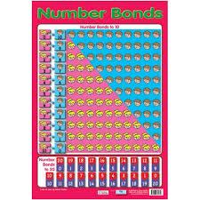 Number Bonds Maths Poster