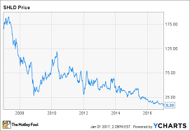 Why Sears Holdings Stock Plunged 4040% In December Nasdaq Extraordinary Shld Quote