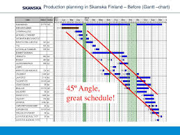 Ppt Production Management In Skanska Finland Powerpoint
