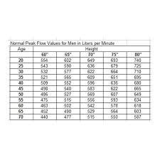 Peak Flow Meter Chart Normal Readings Of Peak Flow Meters