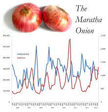 Onion Price Chart India Indias Onion Panic Resources Research
