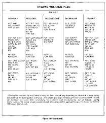 the next step was to develop a fitness schedule shown at figure 10 4 it lists the daily activities and their intensity and duration