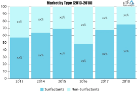 Global Linear Alkyl Benzene Market Is It Repeating History