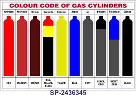 Gas Cylinders Colour Coding Of Gas Cylinders