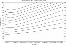Weight Chart For Premature Infant Based On Actual Growth